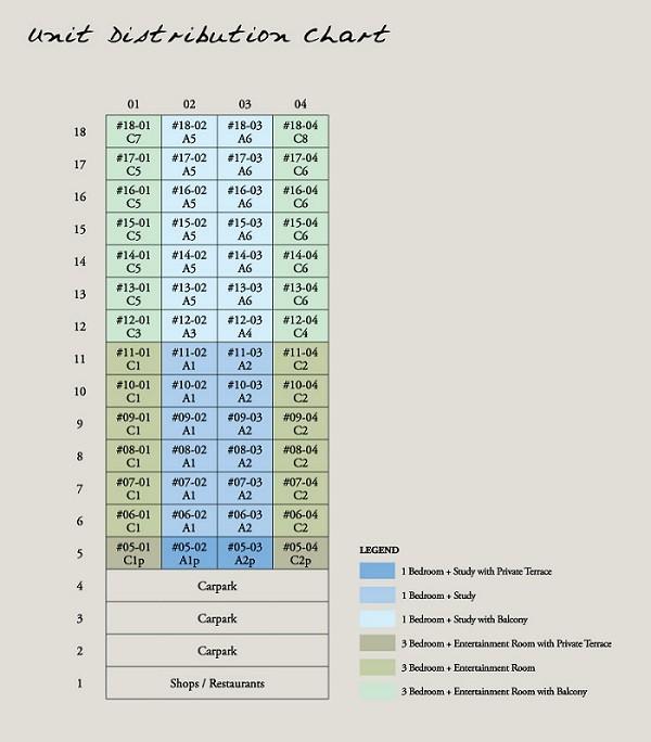 onze-Distribution-Chart
